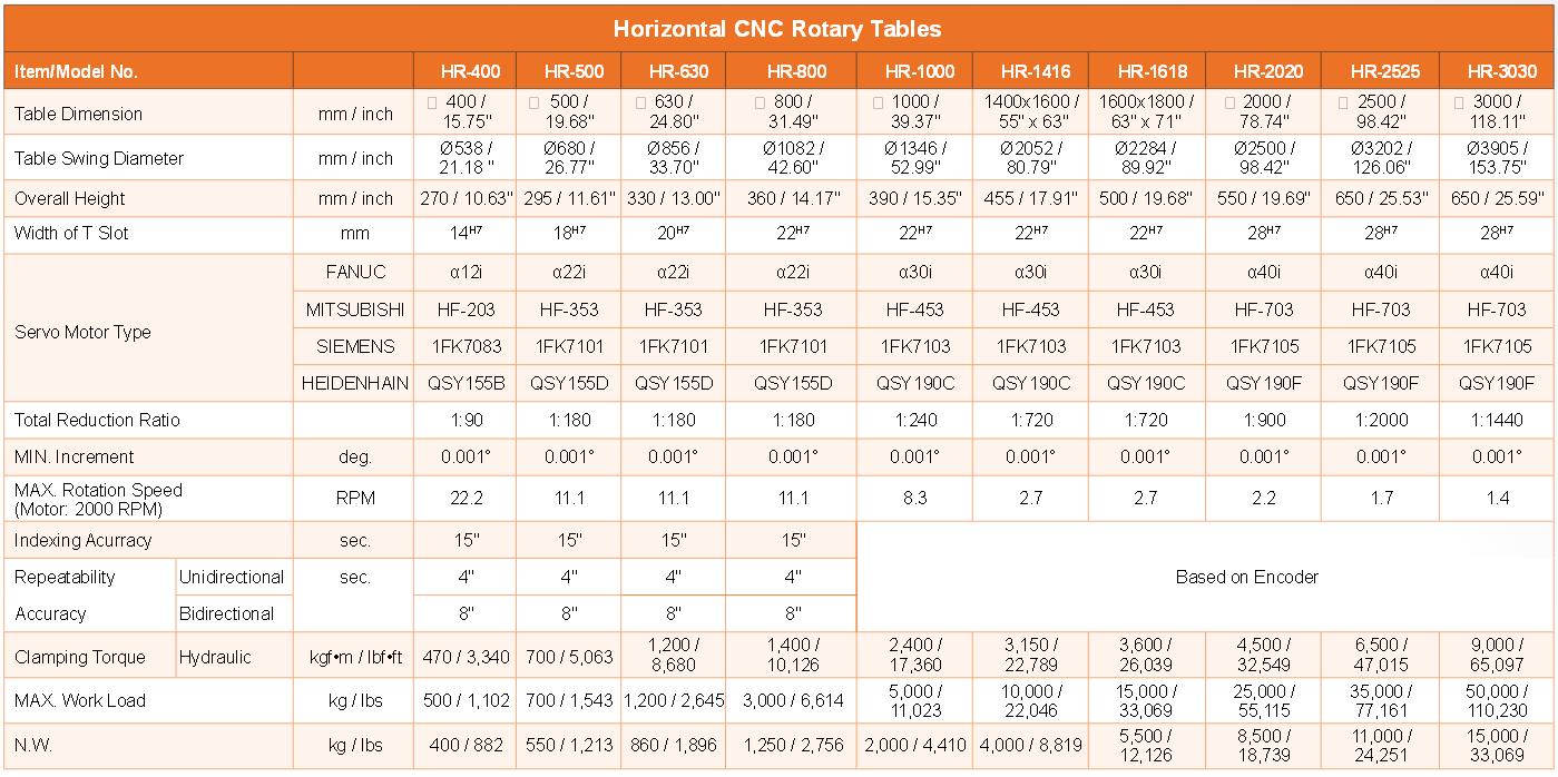 Horizontal rotary tables for Html horizontal table